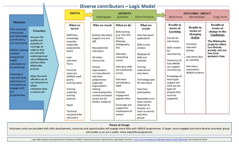 File:Programme1 Logic Model diverse contributors WMUK.pdf