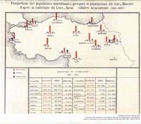 Prorportions des populations musulmanes grecques et armeniennes en AsieMineure d'apres la statistique du livreJaune