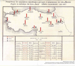 Ottoman Armenian population - Image: Prorportions des populations musulmanes grecques et armeniennes en Asie Mineure d'apres la statistique du livre Jaune