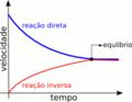 Reacao de equilibrio (velocidade).png