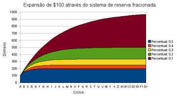 Gráfico da Reserva Fracionada