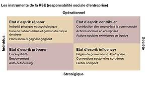 Français : Définition des 4 dimensions de la r...