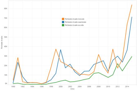 Immigrazione in italia wikipedia for Numero dei parlamentari in italia