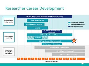 Science Foundation Ireland - Image: SFI Researcher Career Development Slide