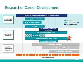 Science Foundation Ireland - Image: SFI Researcher Career Development Slide