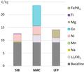 SIB-LIB cost comparison.png