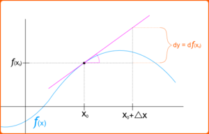 Differential of a function - Image: Sentido geometrico del diferencial de una funcion
