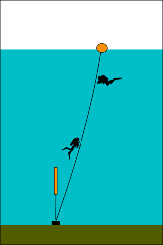Diving shot - Bottom tensioned shotline: The line passes through a ring at the weight and is tensioned by a small float, often a small lift bag which can later help lift the shot as the air expands.