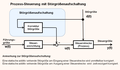 Signalflussdiagramm Steuerung.png