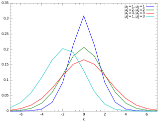Examples of the probability mass function for the Skellam distribution.