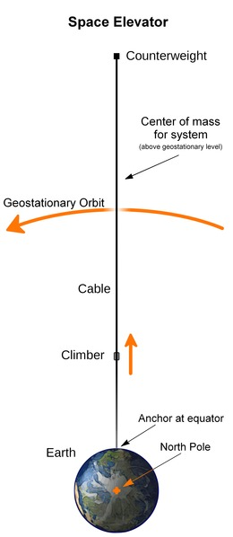 Space elevator structural diagram--corrected for scale+CM+etc