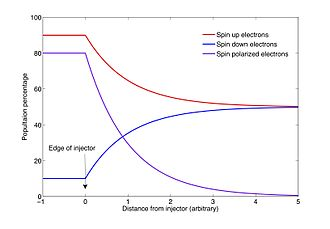 Spintronics - A plot showing a spin up, spin down, and the resulting spin polarized population of electrons. Inside a spin injector, the polarization is constant, while outside the injector, the polarization decays exponentially to zero as the spin up and down populations go to equilibrium.