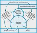 Struktur des BVT.png