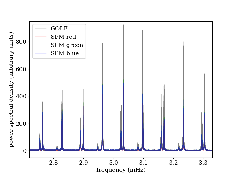 Sun combined power spectrum modes around max power
