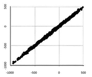 Quantum chemistry composite methods - Image: T1 vs NIST Expiremental Heat of Formation