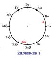Tempérament de Kirnberger I.PNG
