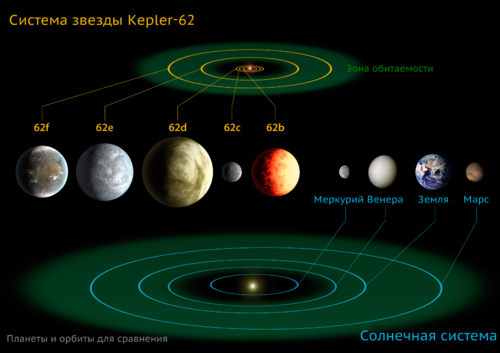 The diagram compares the planets of the inner solar system to Kepler-62 rus.png