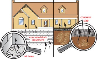 Chlordane - Sources and pathways that chlordane contaminates the indoor air of American homes