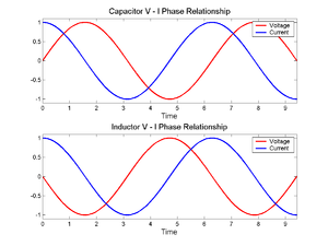 Electrical impedance - Image: VI phase