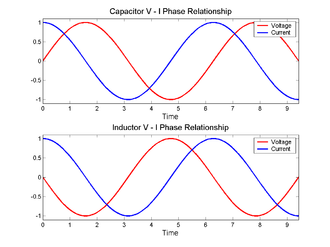 "In-phase and quadrature components - When a sinusoidal voltage is applied to either a simple capacitor or inductor, the resultant current that flows is ""in quadrature"" with the voltage."