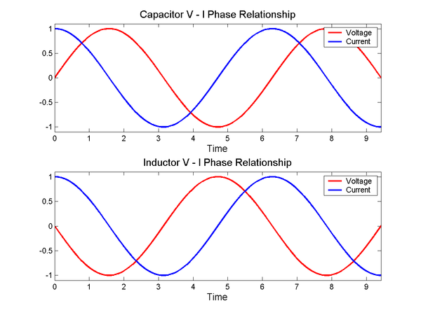 The voltage (red) and current (blue) versus time (horizontal axis) for a capacitor (top) and inductor (bottom). Since the amplitude of the current and voltage sinusoids are the same, the absolute value of impedance is 1 for both the capacitor and the inductor (in whatever units the graph is using). On the other hand, the phase difference between current and voltage is -90deg for the capacitor; therefore, the complex phase of the impedance of the capacitor is -90deg. Similarly, the phase difference between current and voltage is +90deg for the inductor; therefore, the complex phase of the impedance of the inductor is +90deg. VI phase.png