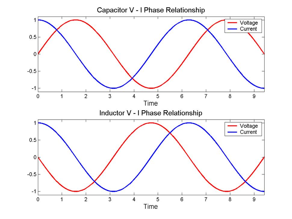 VI phase
