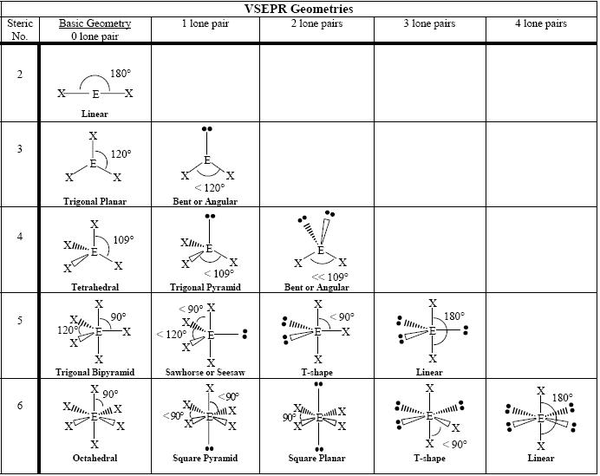 VSEPR geometries