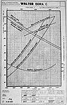Walter Bora C, charakteristiky (1934).jpg