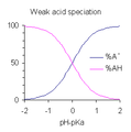 Weak acid speciation2.png