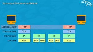 File:Web-Architecture-Overview.webm
