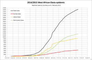 West African Ebola virus epidemic timeline of reported cases and deaths - Image: West Africa Ebola 2014 5 cum case by country lin