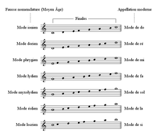 Modes diatoniques[modifier