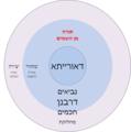 תורה מן השמיים – המודל המכליל.png