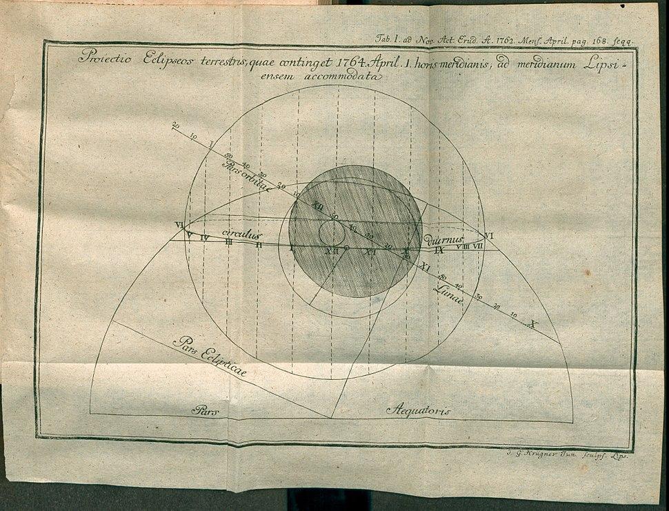 Acta Eruditorum - I astronomia, 1762 %E2%80%93 BEIC 13450778