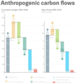 Anthropogenic carbon flows 1850-2018.png