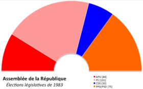 Image illustrative de l'article Élections législatives portugaises de 1983