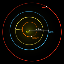 Astronomical unit.png