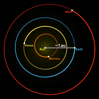 Astronomical unit - The red line indicates the Earth–Sun distance, which on average is about 1 astronomical unit.