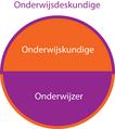 Bijbrengen Wiki Onderwijsberoepen Onderwijsdeskundige.png