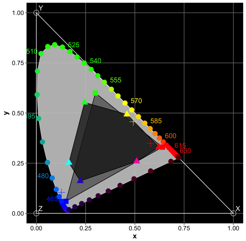 Filecie Xyy Chromaticity Diagram With Embedded Gamutsg