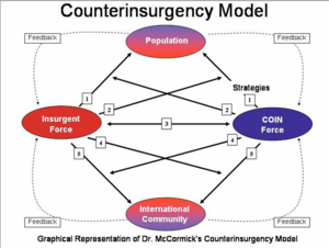 Foreign internal defense - McCormick insurgency model