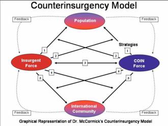 Insurgency - McCormick insurgency model