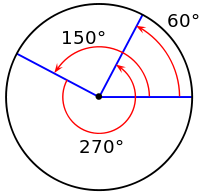 Addition on the circle group