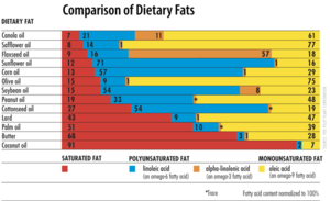 Peanut oil - Comparison of dietary fats