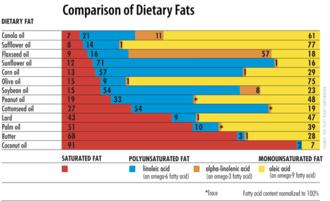 Peanut oil - Comparison of dietary fats