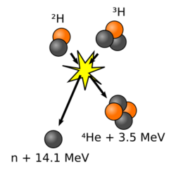 The deuterium-tritium (D-T) fusion reaction is considered the most promising for producing fusion power.