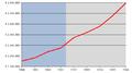 Debito pubblico Italia1997-2005.png