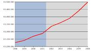 Il debito pubblico italiano in milioni di euro