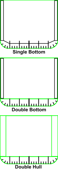 File: DoubleBottomDoubleHull.png