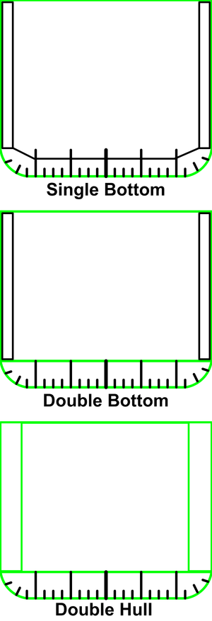 Double hull - Single hull, Double bottom, and Double hull ship cross sections. Green lines are watertight; black structure is not watertight